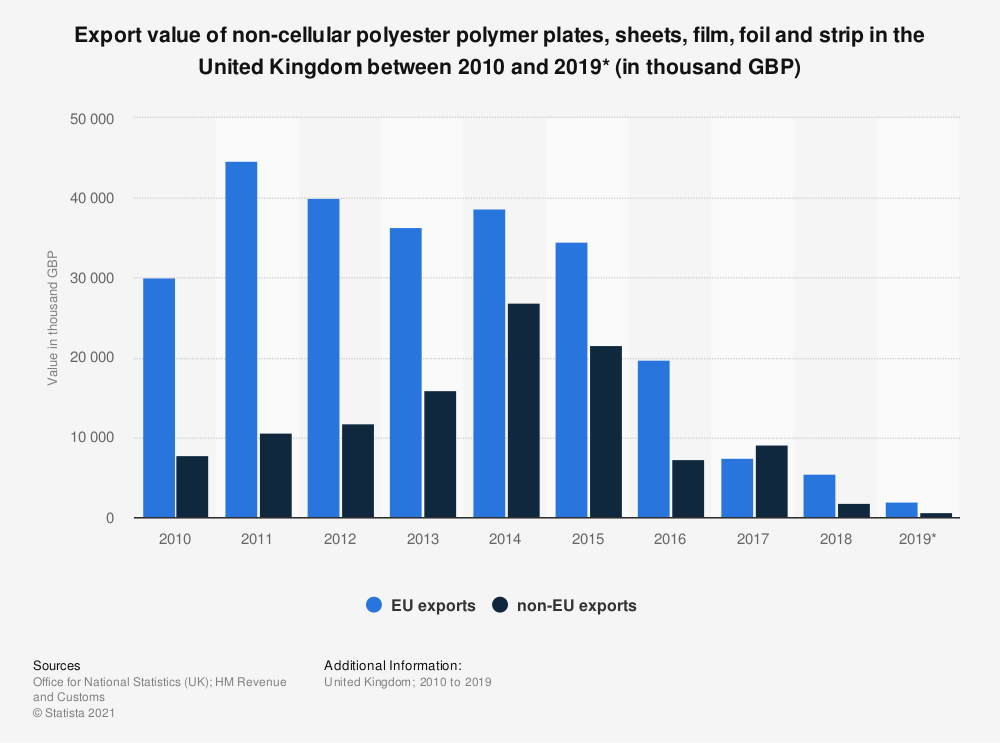 Statistic: Export value of non-cellular polyester polymer plates, sheets, film, foil and strip in the United Kingdom between 2010 and 2019* (in thousand GBP) | Statista