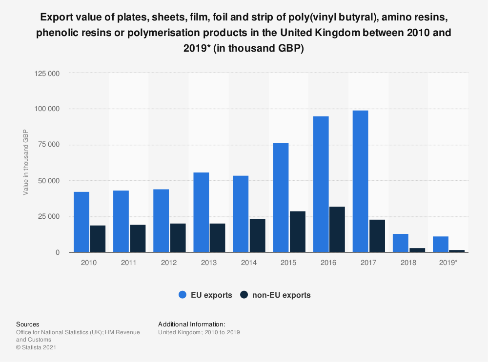 Statistic: Export value of plates, sheets, film, foil and strip of poly(vinyl butyral), amino resins, phenolic resins or polymerisation products in the United Kingdom between 2010 and 2019* (in thousand GBP) | Statista
