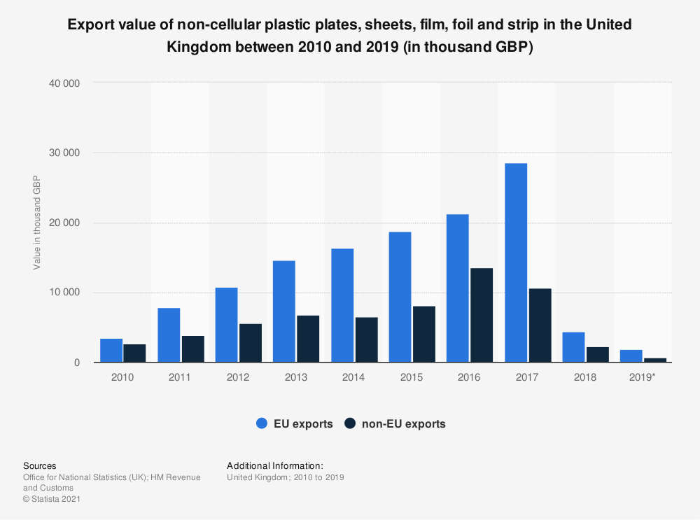 Statistic: Export value of non-cellular plastic plates, sheets, film, foil and strip in the United Kingdom between 2010 and 2019 (in thousand GBP) | Statista