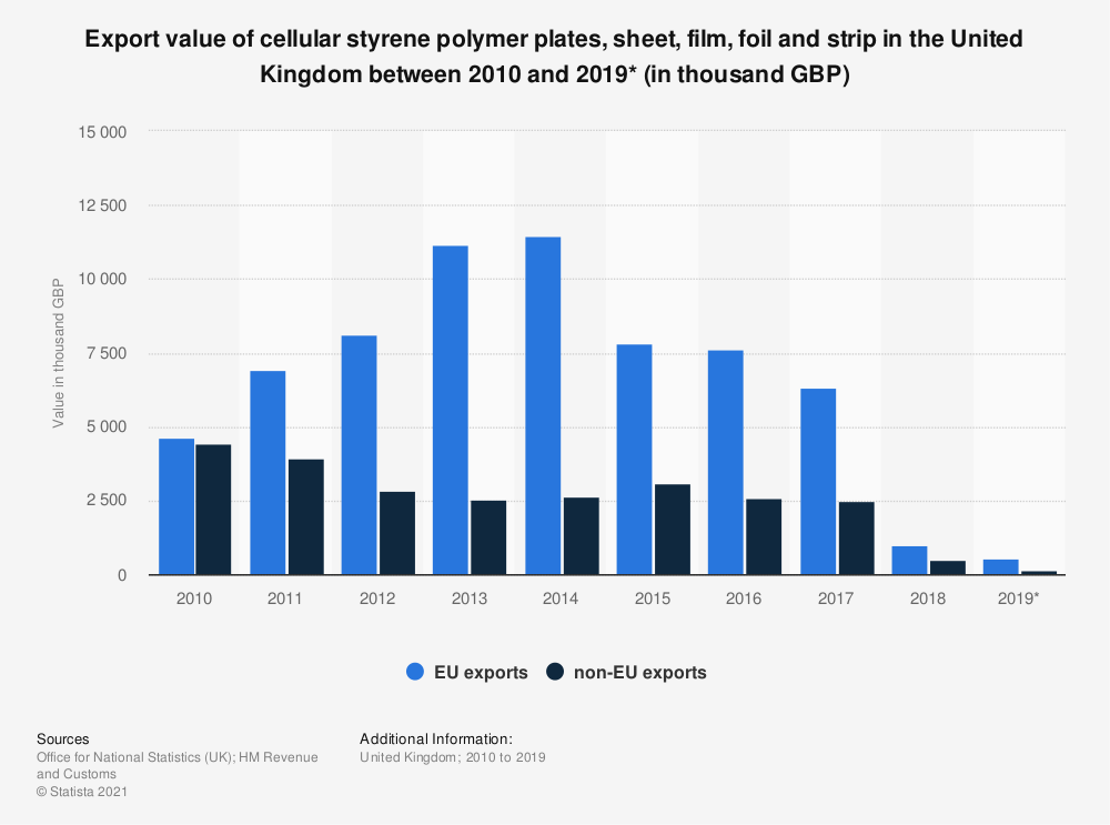 Statistic: Export value of cellular styrene polymer plates, sheet, film, foil and strip in the United Kingdom between 2010 and 2019* (in thousand GBP) | Statista