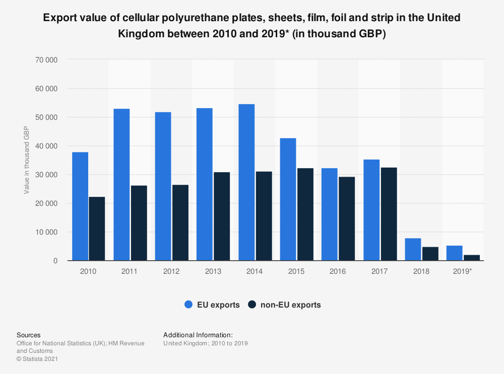 Statistic: Export value of cellular polyurethane plates, sheets, film, foil and strip in the United Kingdom between 2010 and 2019* (in thousand GBP) | Statista