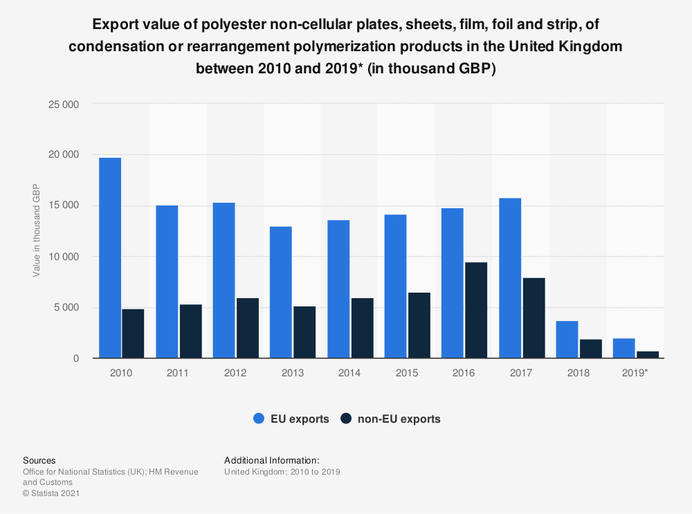 Statistic: Export value of polyester non-cellular plates, sheets, film, foil and strip, of condensation or rearrangement polymerization products in the United Kingdom between 2010 and 2019* (in thousand GBP) | Statista