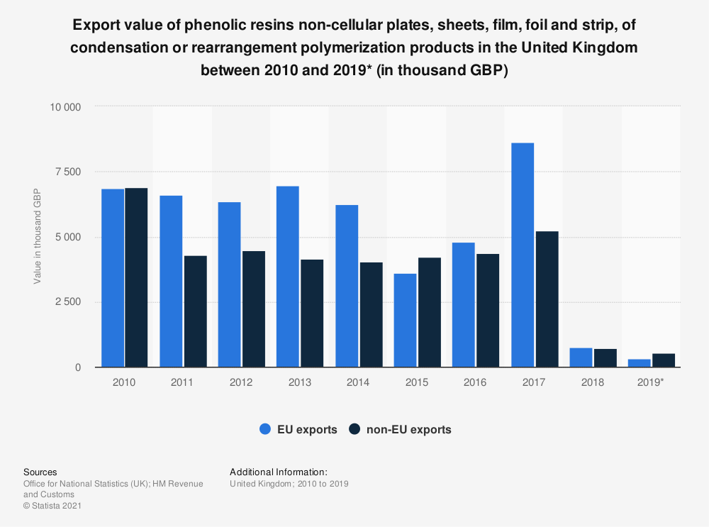 Statistic: Export value of phenolic resins non-cellular plates, sheets, film, foil and strip, of condensation or rearrangement polymerization products in the United Kingdom between 2010 and 2019* (in thousand GBP) | Statista
