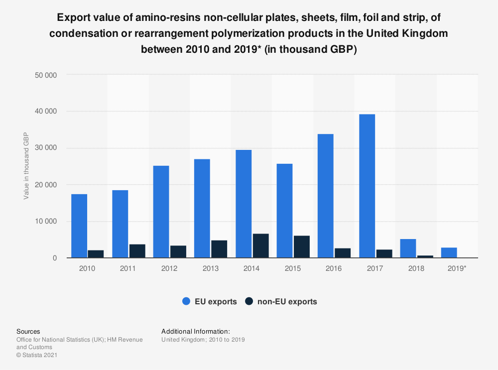 Statistic: Export value of amino-resins non-cellular plates, sheets, film, foil and strip, of condensation or rearrangement polymerization products in the United Kingdom between 2010 and 2019* (in thousand GBP) | Statista