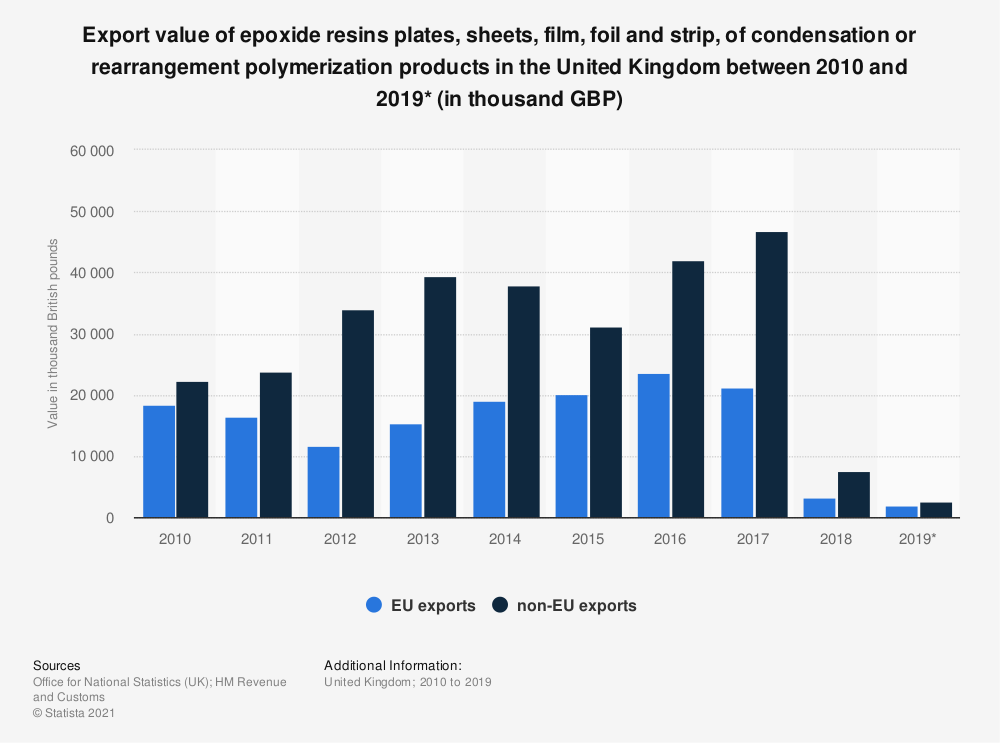 Statistic: Export value of epoxide resins plates, sheets, film, foil and strip, of condensation or rearrangement polymerization products in the United Kingdom between 2010 and 2019* (in thousand GBP) | Statista
