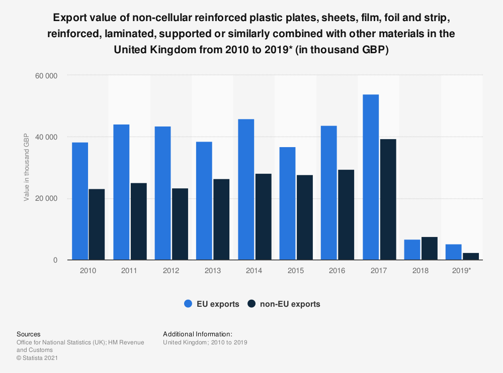Statistic: Export value of non-cellular reinforced plastic plates, sheets, film, foil and strip, reinforced, laminated, supported or similarly combined with other materials in the United Kingdom from 2010  to 2019* (in thousand GBP) | Statista