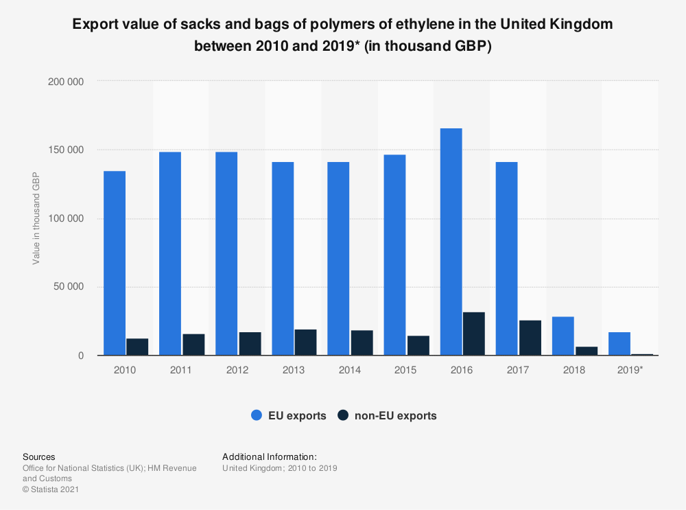 Statistic: Export value of sacks and bags of polymers of ethylene in the United Kingdom between 2010 and 2017 (in 1,000 GBP) | Statista