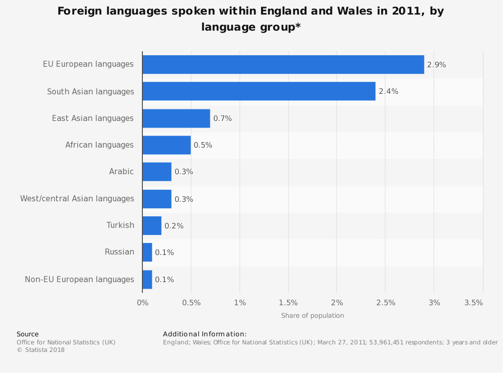 Statistic: Foreign languages spoken within England and Wales in 2011, by language group* | Statista