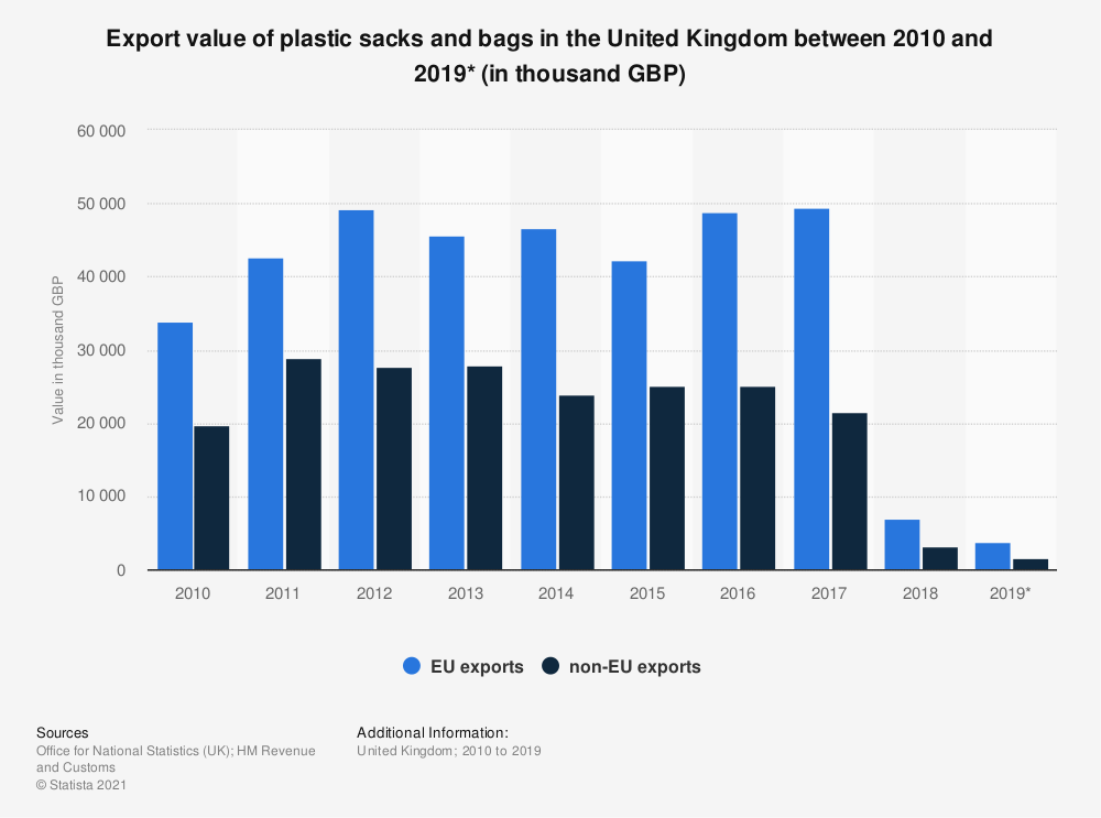 Statistic: Export value of plastic sacks and bags in the United Kingdom between 2010 and 2019* (in thousand GBP) | Statista