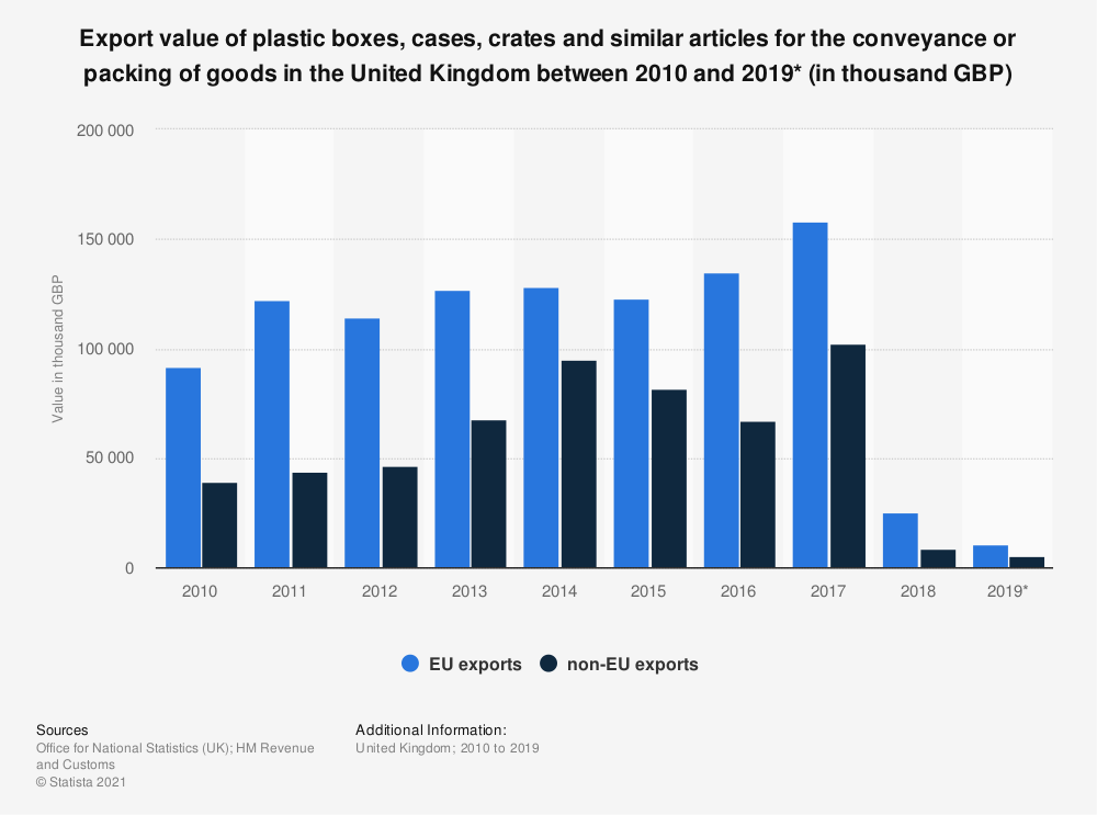 Statistic: Export value of plastic boxes, cases, crates and similar articles for the conveyance or packing of goods in the United Kingdom between 2010 and 2019* (in thousand GBP) | Statista