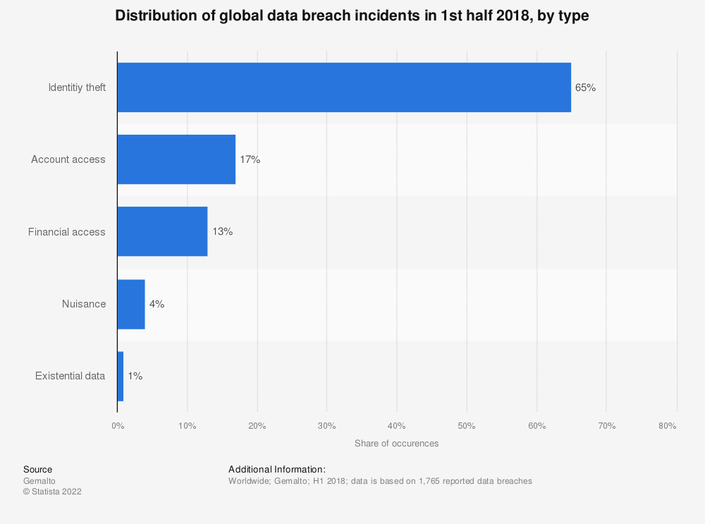 Statistic: Distribution of global data breach incidents in 1st half 2018, by type | Statista