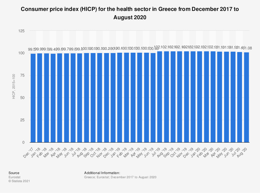 Statistic: Consumer price index (HICP) for the health sector in Greece from December 2017 to November 2018 | Statista