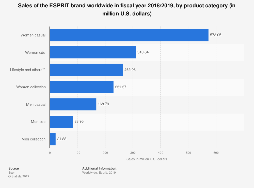 Statistic: Sales of the ESPRIT brand worldwide in fiscal year 2018/2019, by product category (in million U.S. dollars)   Statista