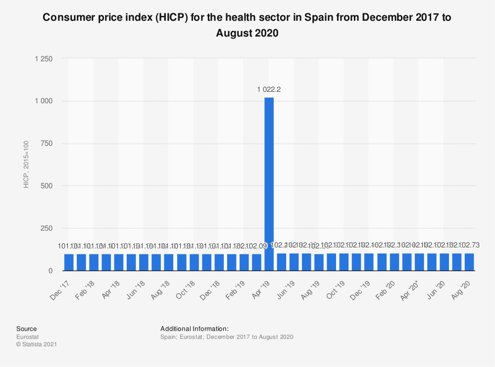Statistic: Consumer price index (HICP) for the health sector in Spain from December 2017 to November 2018 | Statista