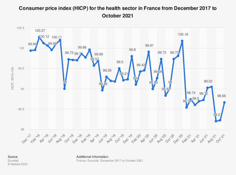 Statistic: Consumer price index (HICP) for the health sector in France from December 2017 to November 2018 | Statista