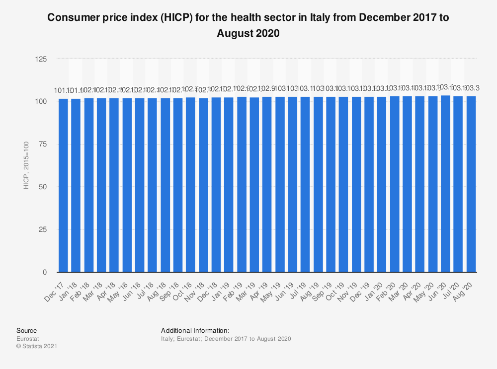 Statistic: Consumer price index (HICP) for the health sector in Italy from December 2017 to November 2018 | Statista