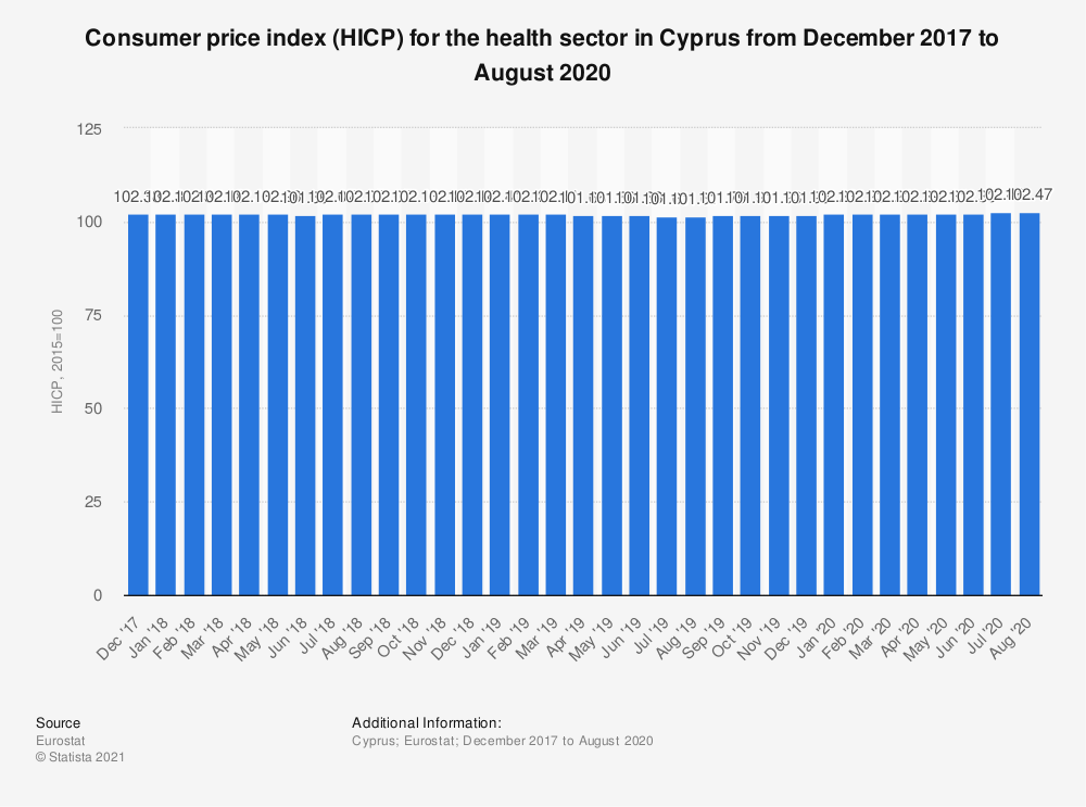 Statistic: Consumer price index (HICP) for the health sector in Cyprus from December 2017 to November 2018 | Statista