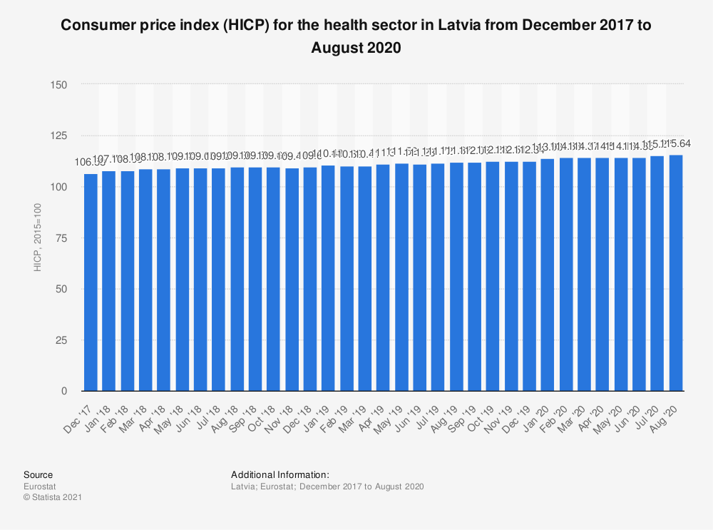 Statistic: Consumer price index (HICP) for the health sector in Latvia from December 2017 to November 2018 | Statista