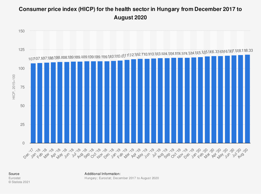 Statistic: Consumer price index (HICP) for the health sector in Hungary from December 2017 to August 2020 | Statista
