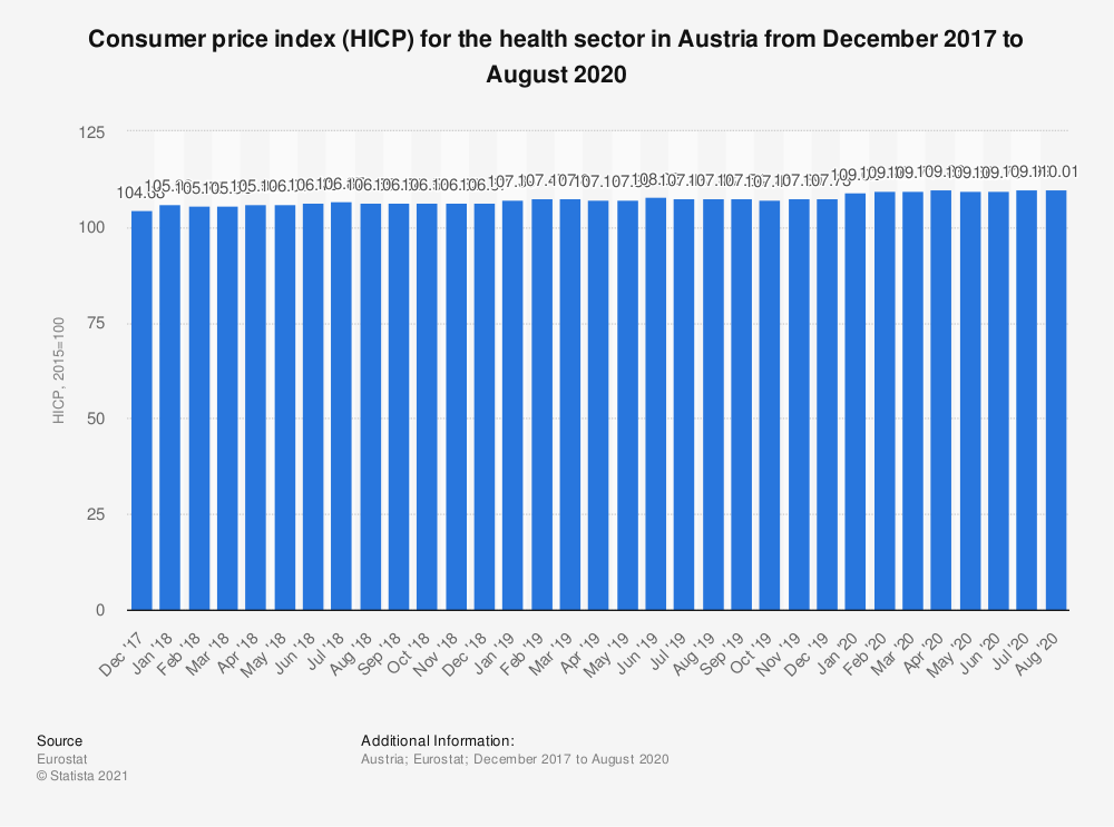Statistic: Consumer price index (HICP) for the health sector in Austria from December 2017 to November 2018 | Statista