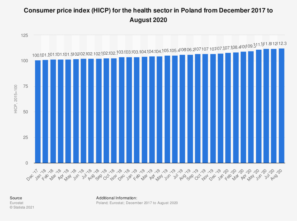 Statistic: Consumer price index (HICP) for the health sector in Poland from December 2017 to November 2018 | Statista