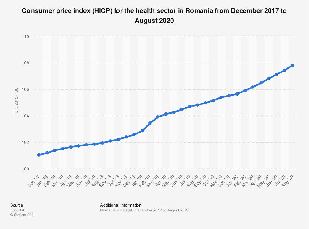 Statistic: Consumer price index (HICP) for the health sector in Romania from December 2017 to August 2020 | Statista