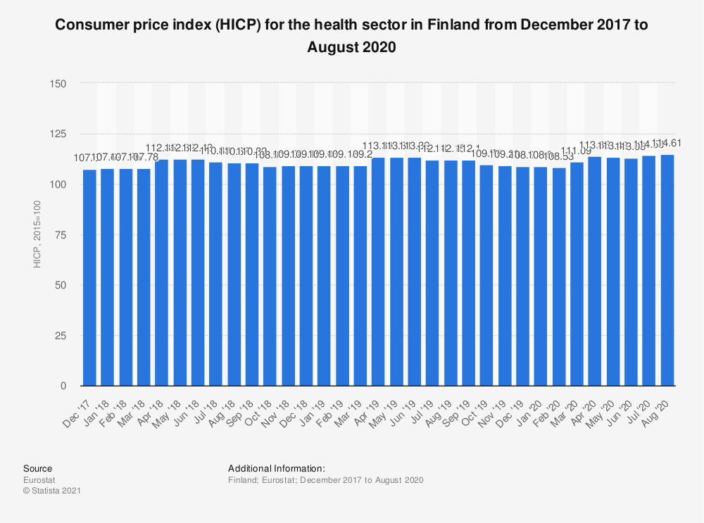 Statistic: Consumer price index (HICP) for the health sector in Finland from December 2017 to November 2018 | Statista