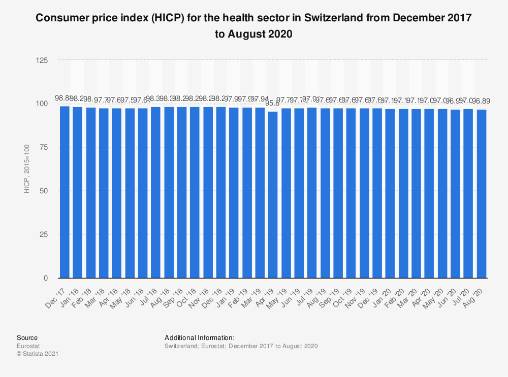 Statistic: Consumer price index (HICP) for the health sector in Switzerland from December 2017 to August 2020 | Statista