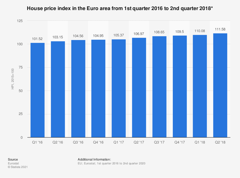Statistic: House price index in the Euro area from 1st quarter 2016 to 2nd quarter 2018* | Statista
