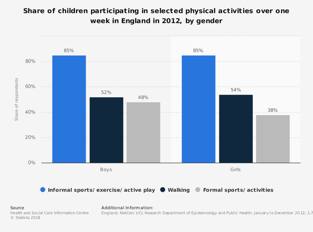 Statistic: Share of children participating in selected physical activities over one week in England in 2012, by gender | Statista