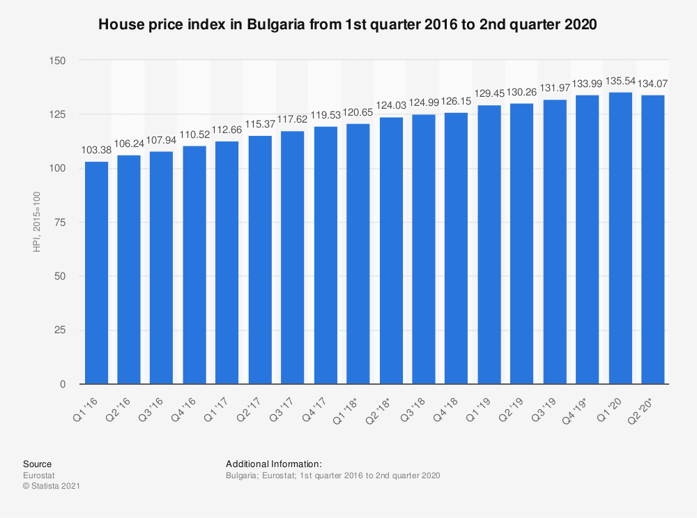 Statistic: House price index in Bulgaria from 1st quarter 2016 to 2nd quarter 2018 | Statista