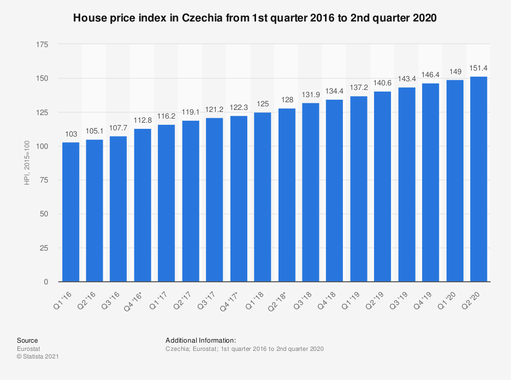 Statistic: House price index in Czechia from 1st quarter 2016 to 2nd quarter 2018 | Statista