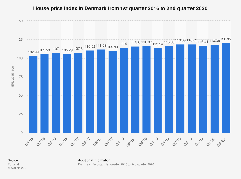 Statistic: House price index in Denmark from 1st quarter 2016 to 2nd quarter 2020 | Statista