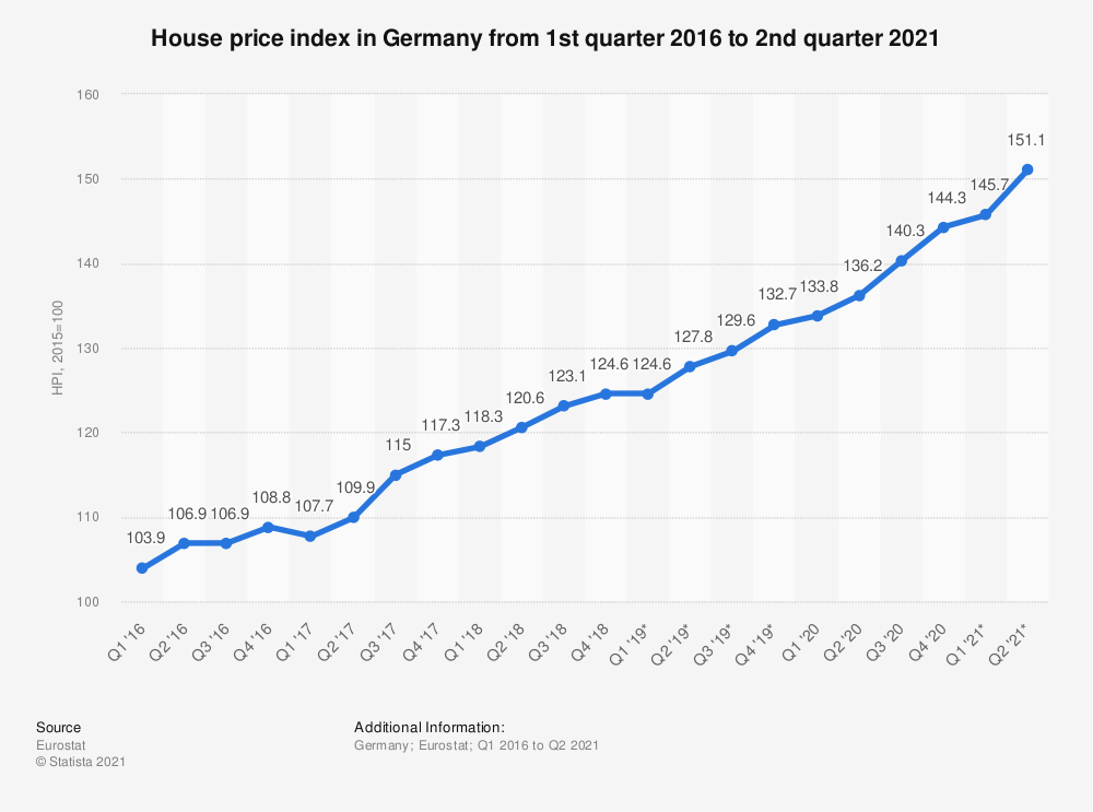 Statistic: House price index in Germany from 1st quarter 2016 to 2nd quarter 2018 | Statista