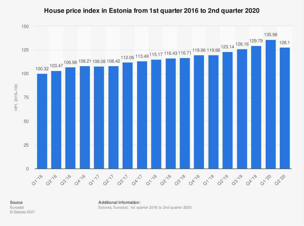 Statistic: House price index in Estonia from 1st quarter 2016 to 2nd quarter 2018 | Statista