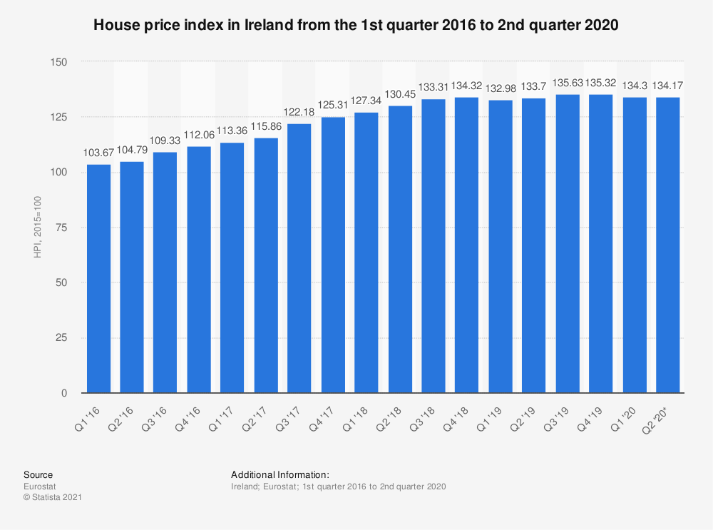 Statistic: House price index in Ireland from the 1st quarter 2016 to 2nd quarter 2020 | Statista