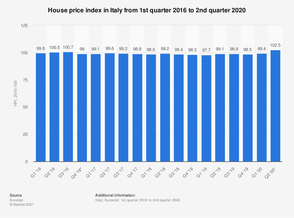 Statistic: House price index in Italy from 1st quarter 2016 to 2nd quarter 2020 | Statista