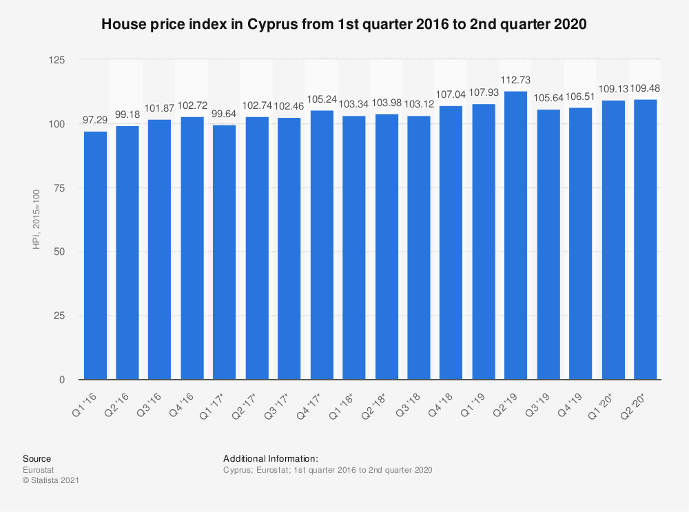 Statistic: House price index in Cyprus from 1st quarter 2016 to 2nd quarter 2018 | Statista