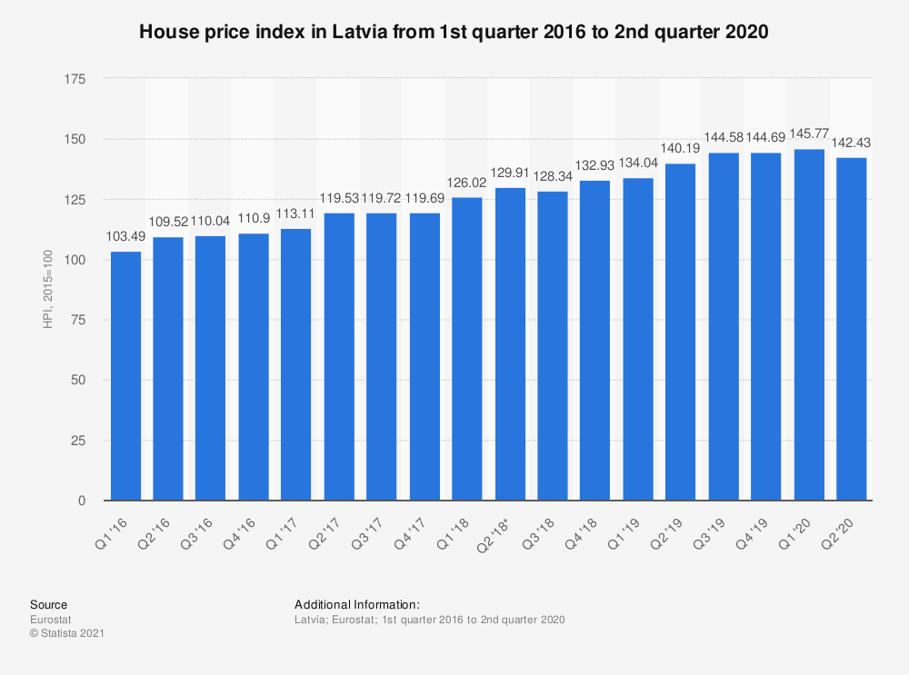 Statistic: House price index in Latvia from 1st quarter 2016 to 2nd quarter 2018 | Statista