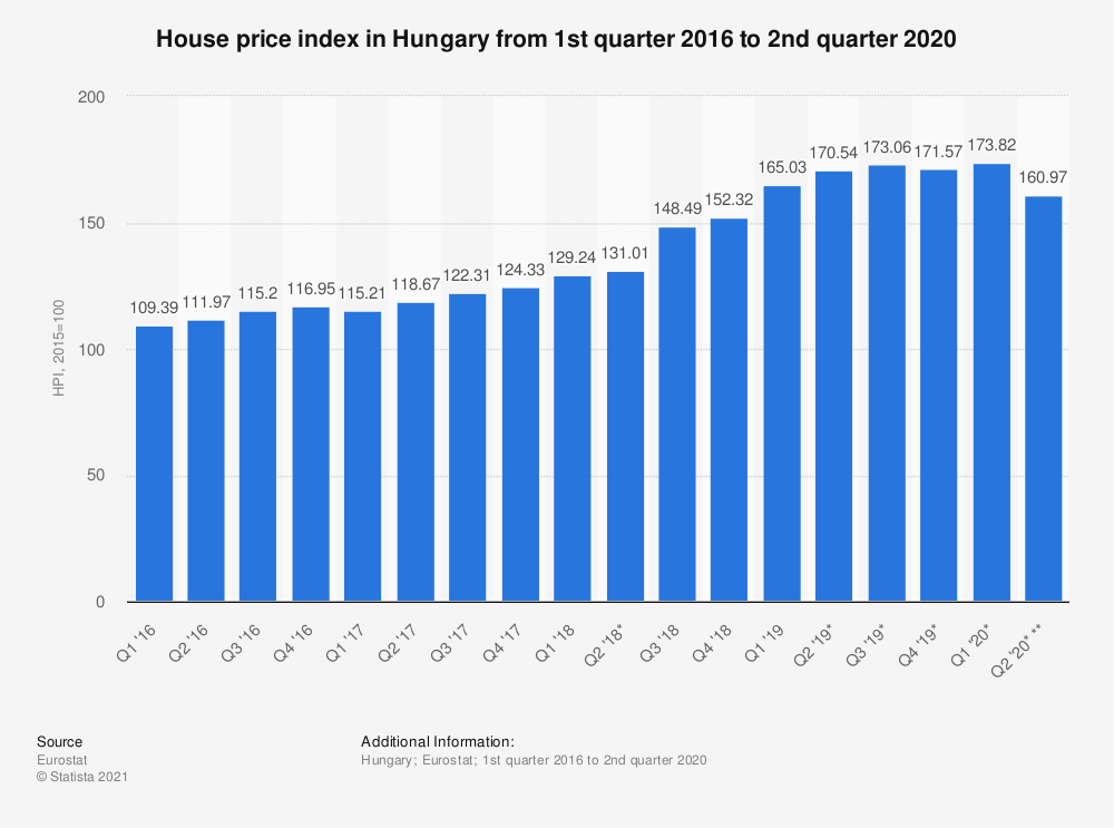 Statistic: House price index in Hungary from 1st quarter 2016 to 2nd quarter 2018 | Statista