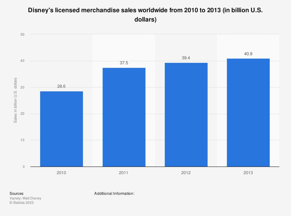 Statistic: Disney's licensed merchandise sales worldwide from 2010 to 2013 (in billion U.S. dollars) | Statista
