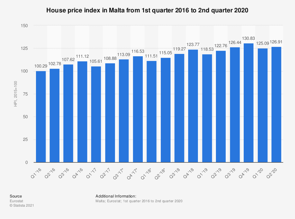 Statistic: House price index in Malta from 1st quarter 2016 to 2nd quarter 2018 | Statista
