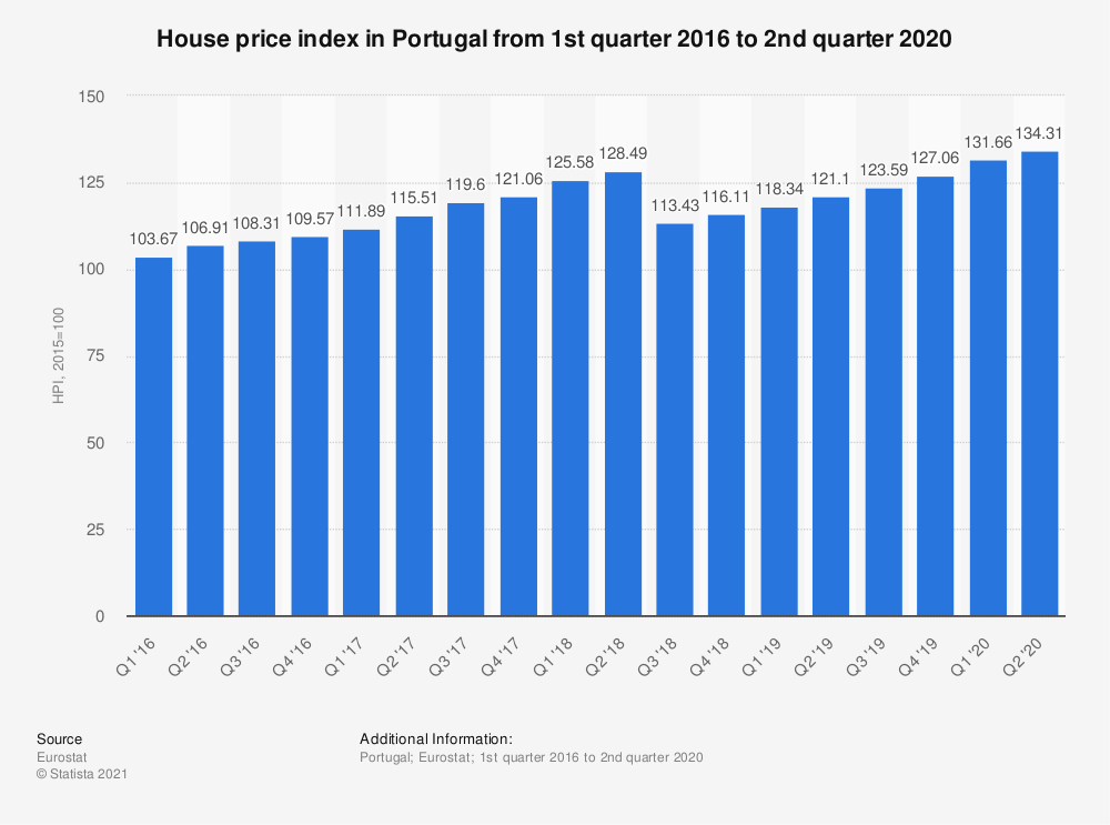 Statistic: House price index in Portugal from 1st quarter 2016 to 2nd quarter 2018 | Statista