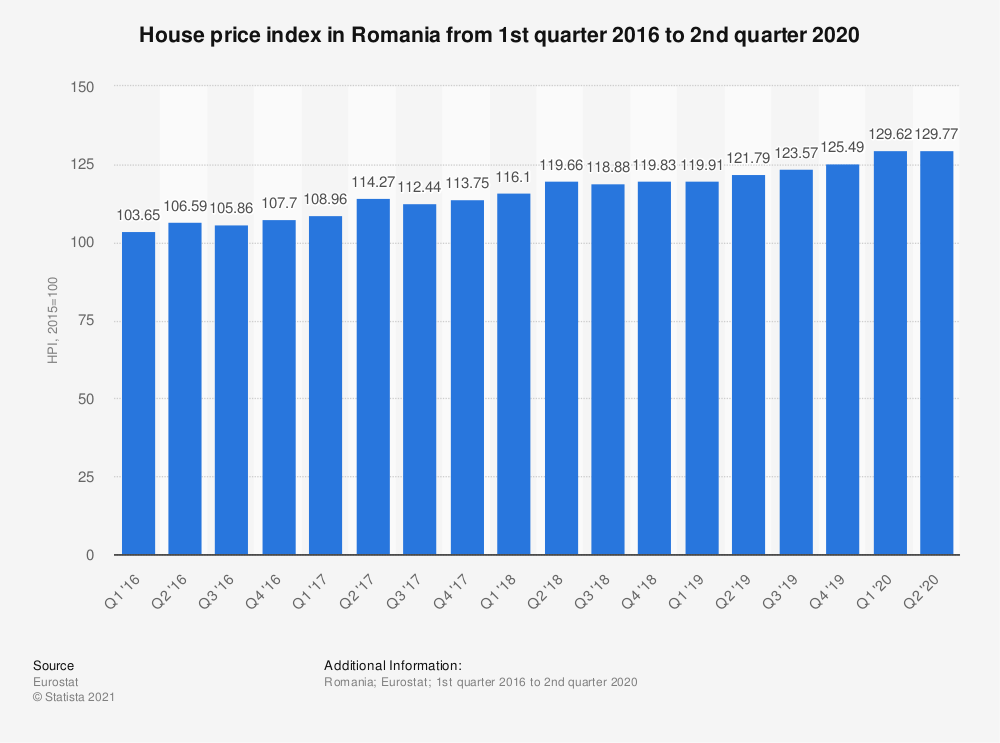 Statistic: House price index in Romania from 1st quarter 2016 to 2nd quarter 2018 | Statista