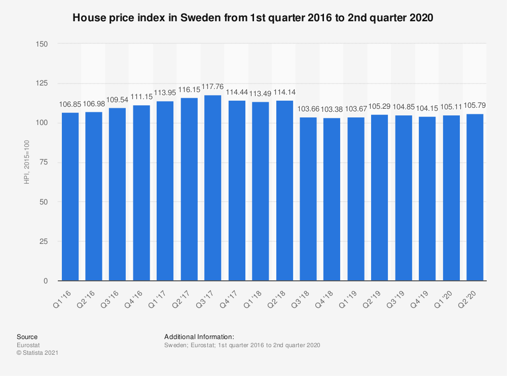 Statistic: House price index in Sweden from 1st quarter 2016 to 2nd quarter 2018 | Statista
