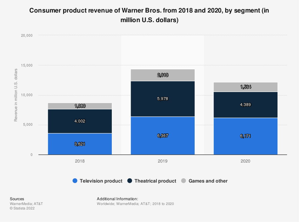 Statistic: Consumer product revenue of Warner Bros. in 2018 and 2019, by segment (in million U.S. dollars) | Statista