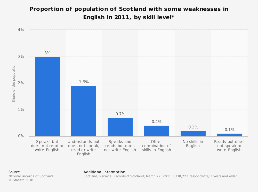 Statistic: Proportion of population of Scotland with some weaknesses in English in 2011, by skill level* | Statista