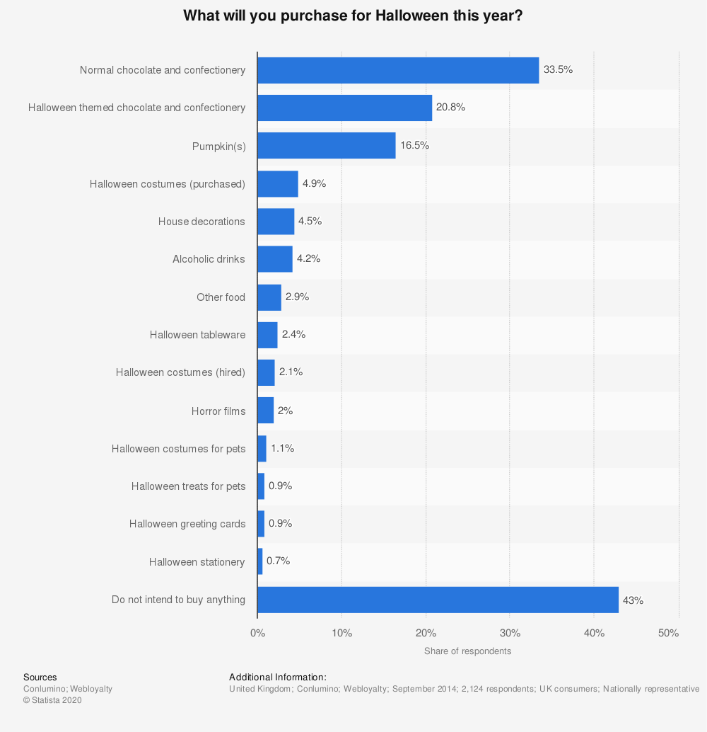 Statistic: What will you purchase for Halloween this year? | Statista