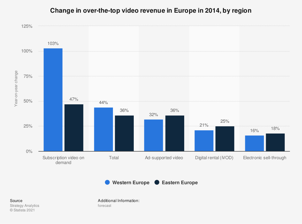 Statistic: Change in over-the-top video revenue in Europe in 2014, by region | Statista