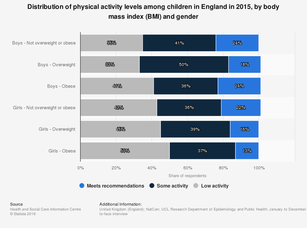 Statistic: Distribution of physical activity levels among children in England in 2015, by body mass index (BMI) and gender | Statista
